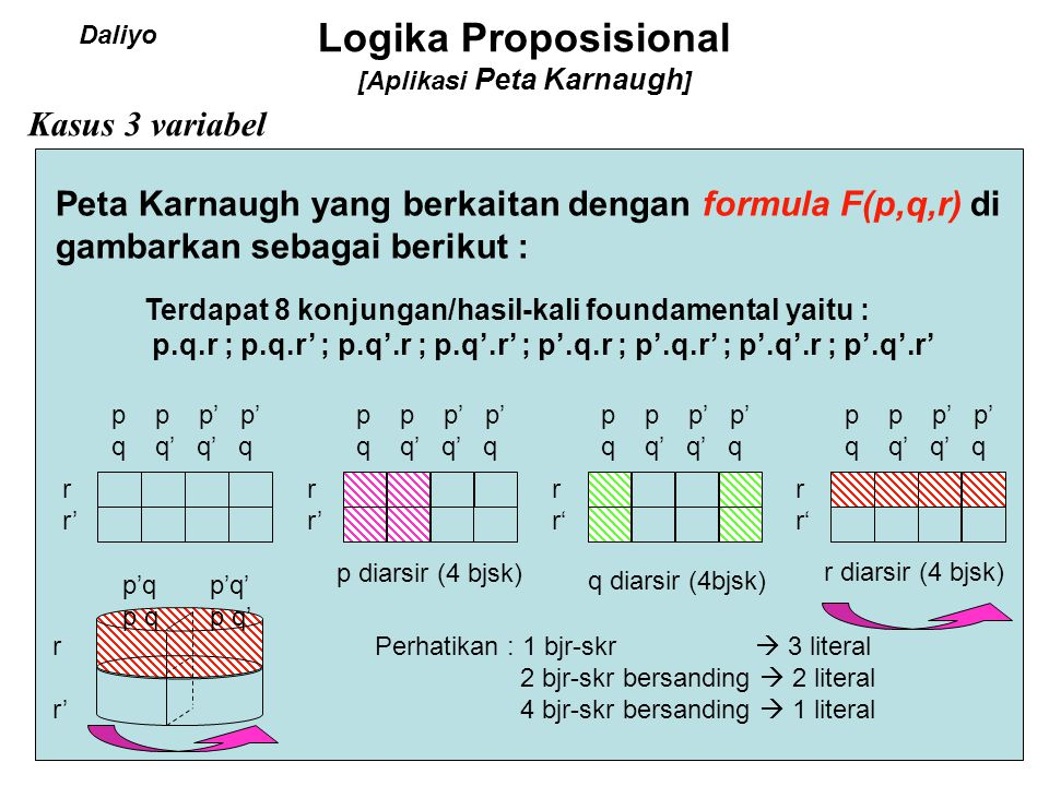 Logika Proposisional [Aplikasi Peta Karnaugh ] Minterm p'q'r's'= m 0 p'q'r's = m 1 p'q'r s'= m 2 p'q'r s = m 3 p'q r's'= m 4 p'q r's = m 5 p'q r s'= m 6 p'q r s = m 7 p q'r's'= m 8 p q'r's = m 9 p q'r s'= m 10 p q'r s = m 11 p q r's'= m 12 p q r's = m 13 p q r s'= m 14 p q r s = m 15 q0000111100001111q0000111100001111 r0011001100110011r0011001100110011 s0101010101010101s0101010101010101 p0000000011111111p0000000011111111 No Brs 0 1 2 3 4 5 6 7 8 9 10 11 12 13 14 15 Maxterm p + q + r + s = M 0 p + q + r + s' = M 1 p + q + r '+ s = M 2 p + q + r '+ s' = M 3 p + q' + r + s = M 4 p + q' + r + s' = M 5 p + q' + r '+ s = M 6 p + q' + r '+ s' = M 7 p' + q + r + s = M 8 p' + q + r + s' = M 9 p' + q + r '+ s = M 10 p' + q + r '+ s' = M 11 p' + q' + r + s = M 12 p' + q' + r + s' = M 13 p' + q' + r' + s = M 14 p' + q' + r' + s' = M 15 Daliyo