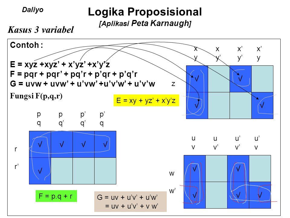 Logika Proposisional [Aplikasi Peta Karnaugh] Sets on a 5-variable map 1 1 1 11 d b 11 11 1 11 e b b' Kelompok 1 = a'c'd'e' Kelompok 2 = b'c'de' Kelompok 3 = bde Kelompok 4 = acd' c c a b' d' a'