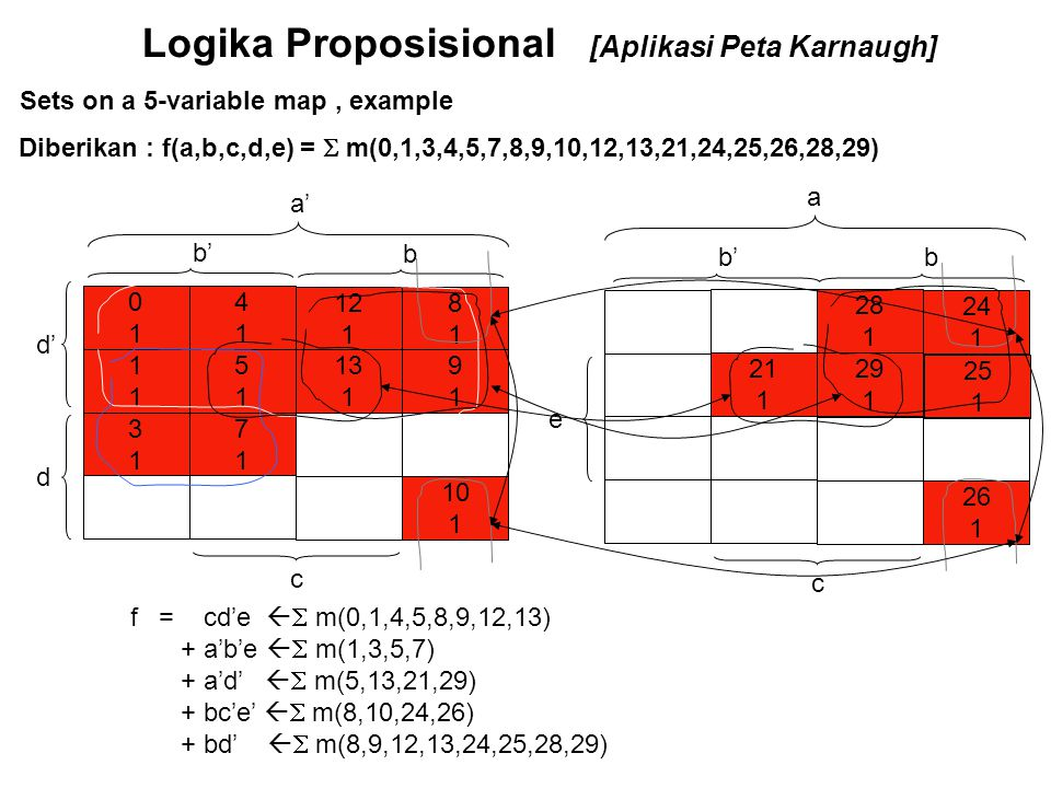 Logika Proposisional [Aplikasi Peta Karnaugh] Sets on a 5-variable map, example 1111 4141 0101 5151 7171 3131 12 1 8181 13 1 9191 10 1 d b 24 1 25 1 2