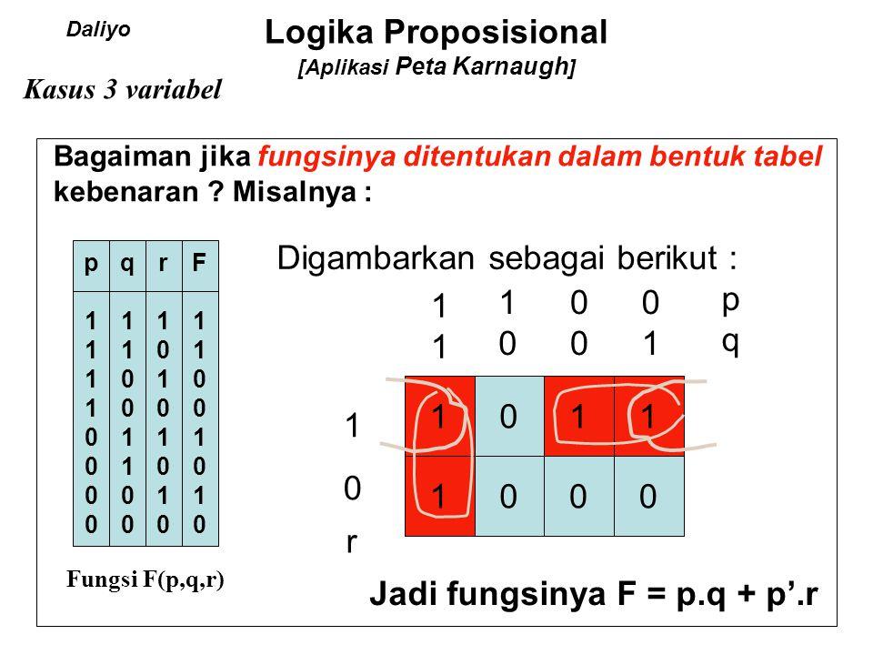 Logika Proposisional [Aplikasi Peta Karnaugh] Sets on a 5-variable map, example 1111 4141 0101 5151 7171 3131 12 1 8181 13 1 9191 10 1 d b 24 1 25 1 28 1 21 1 29 1 26 1 e b b' c c a d' a' Diberikan : f(a,b,c,d,e) =  m(0,1,3,4,5,7,8,9,10,12,13,21,24,25,26,28,29) f = cd'e   m(0,1,4,5,8,9,12,13) + a'b'e   m(1,3,5,7) + a'd'   m(5,13,21,29) + bc'e'   m(8,10,24,26) + bd'   m(8,9,12,13,24,25,28,29)