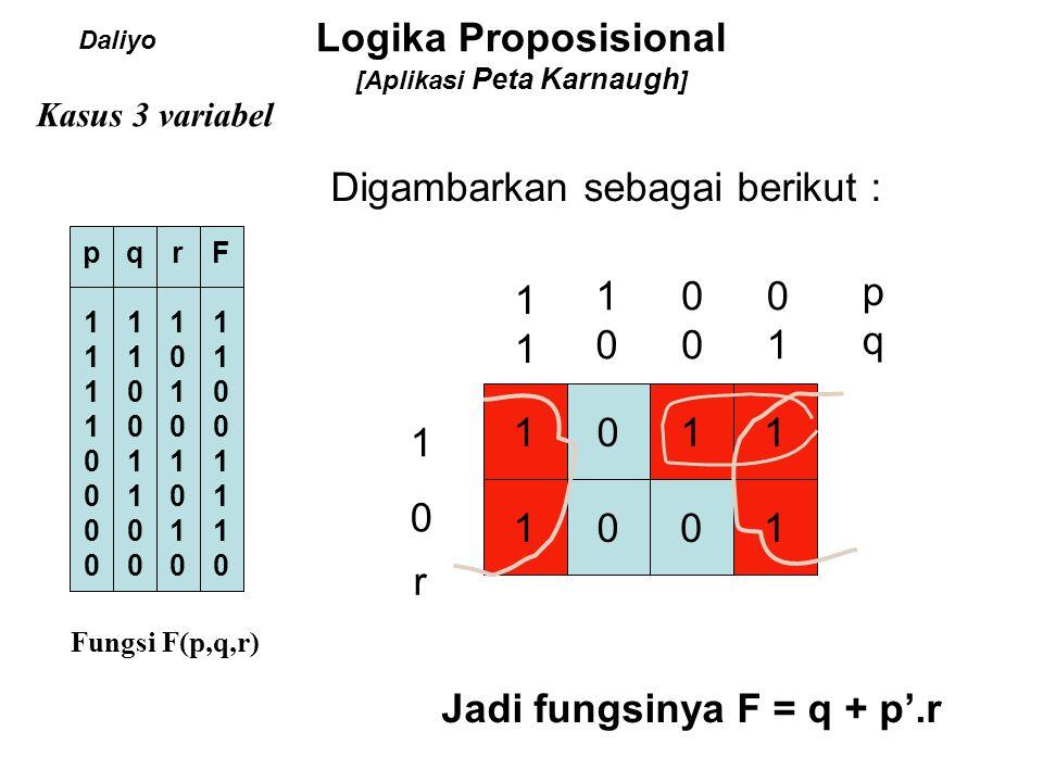 Logika Proposisional [Aplikasi Peta Karnaugh ] Tabel Kebenaran dalam sajian lain 2 variabel p 0 1 q 0 1 0 p.q 0 1 0 Tabel Kebenaran AND (.