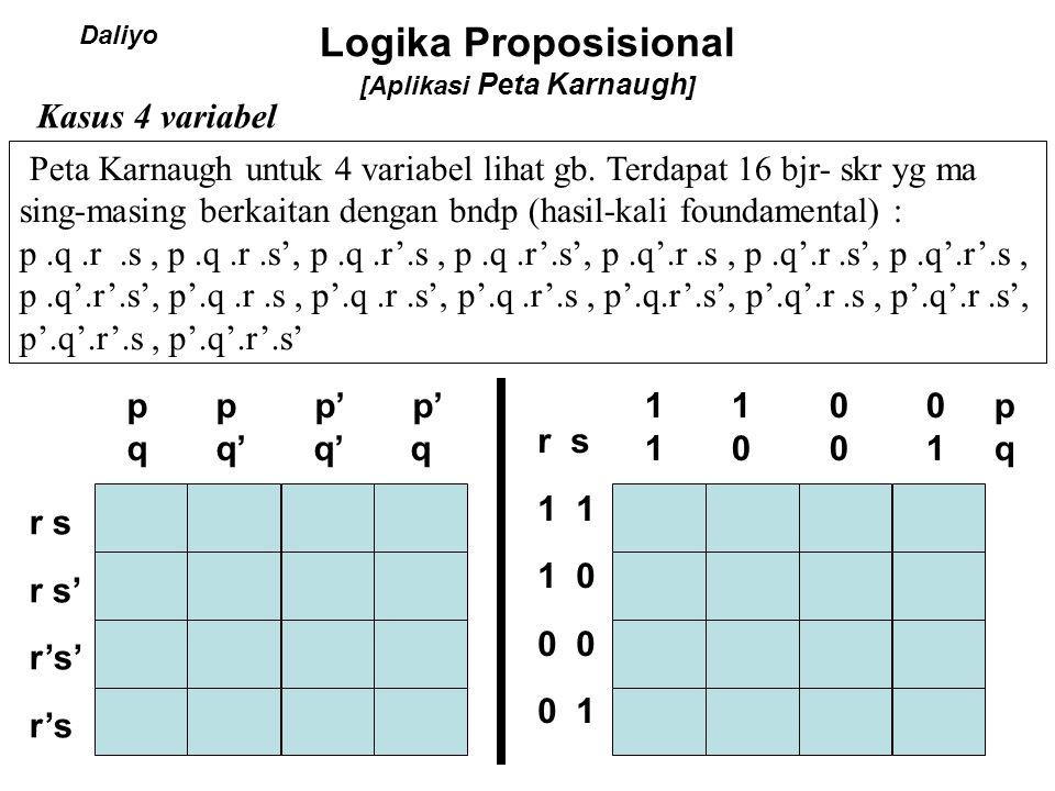 Logika Proposisional [Aplikasi Peta Karnaugh ] Kasus 4 variabel p p p' p' q q' q' q r s r s' r's' r's pqrs pqrs' pq'rsp'q'rs p'q'r's' p'qr's 1 1 0 0 p 1 0 0 1 q r s 1 1 0 0 0 1 pr' q'rs' p'q Bagaimana dengan cara diatas .