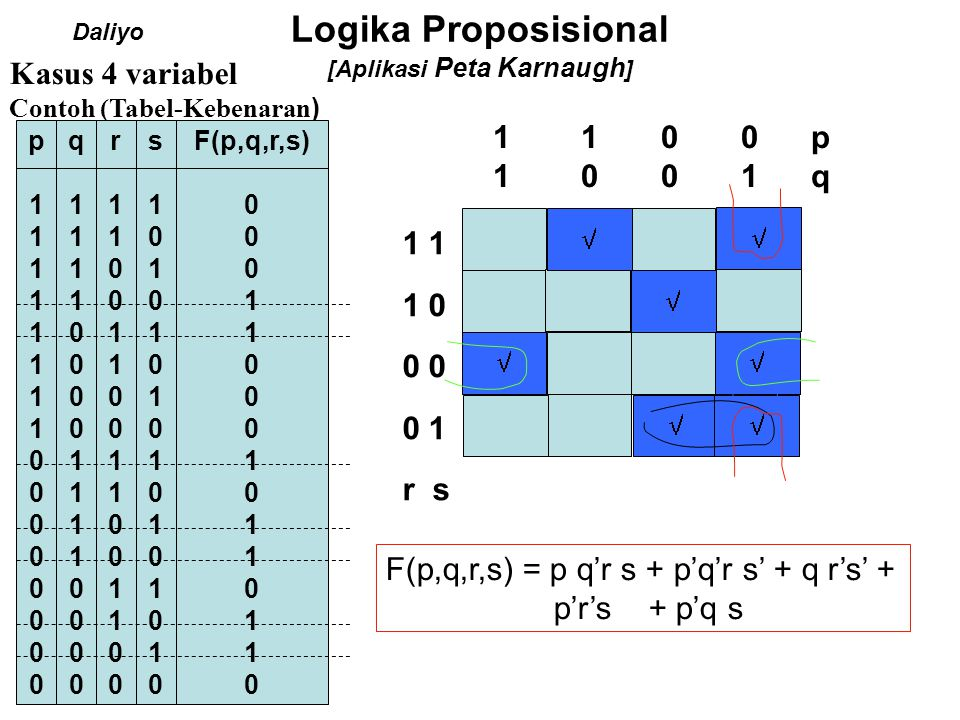 Logika Proposisional [Aplikasi Peta Karnaugh ] Peta-K baku 1 40 5 00 01 11 10 00 01 pq rs 128 139 empat Variabel 2 73 6 11 10 1511 1410 0 0 0 0 = 0 0 0 0 1 = 1 0 0 1 1 = 3 0 0 1 0 = 2 0 1 0 0 = 4 0 1 0 1 = 5 0 1 1 1 = 7 0 1 1 0 = 6 1 1 0 0 = 12 1 1 0 1 = 13 1 1 1 1 = 15 1 1 1 0 = 14 1 0 0 0 = 8 1 0 0 1 = 9 1 0 1 1 = 11 1 0 1 0 = 10 p q r s No