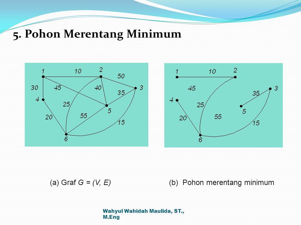 5. Pohon Merentang Minimum (a) Graf G = (V, E) (b) Pohon merentang minimum Wahyul Wahidah Maulida, ST., M.Eng
