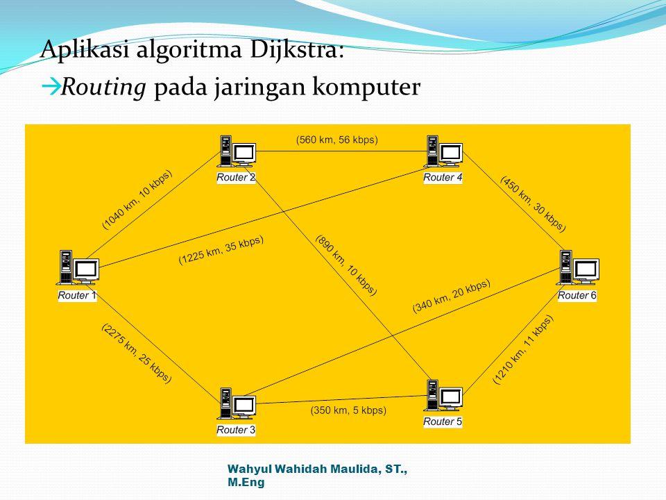 Aplikasi algoritma Dijkstra:  Routing pada jaringan komputer Wahyul Wahidah Maulida, ST., M.Eng