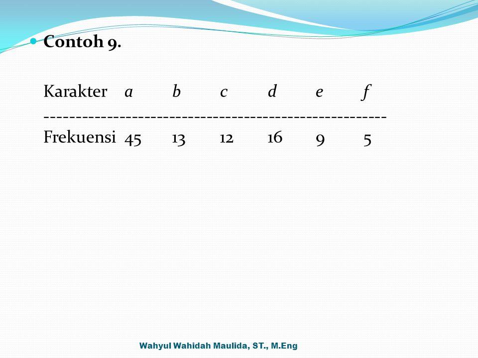 Contoh 9. Karakterabcdef ------------------------------------------------------- Frekuensi4513121695 Wahyul Wahidah Maulida, ST., M.Eng