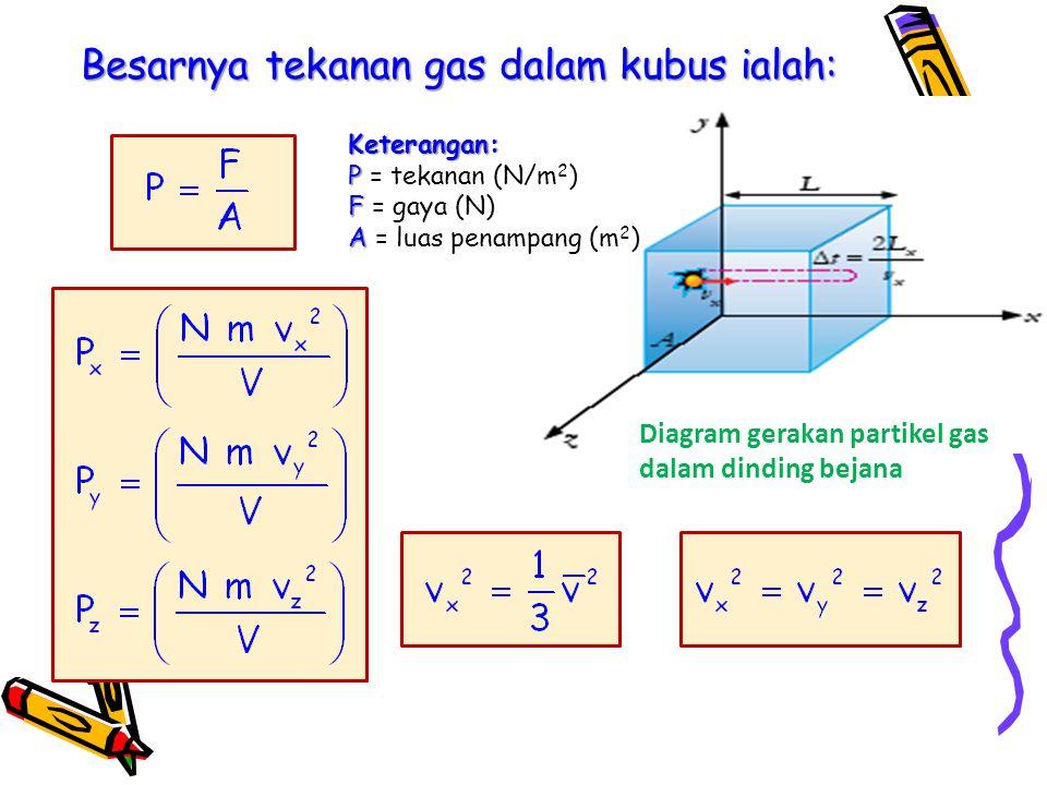 Diagram gerakan partikel gas dalam dinding bejana Keterangan: P P = tekanan (N/m 2 ) F F = gaya (N) A A = luas penampang (m 2 ) Besarnya tekanan gas dalam kubus ialah: