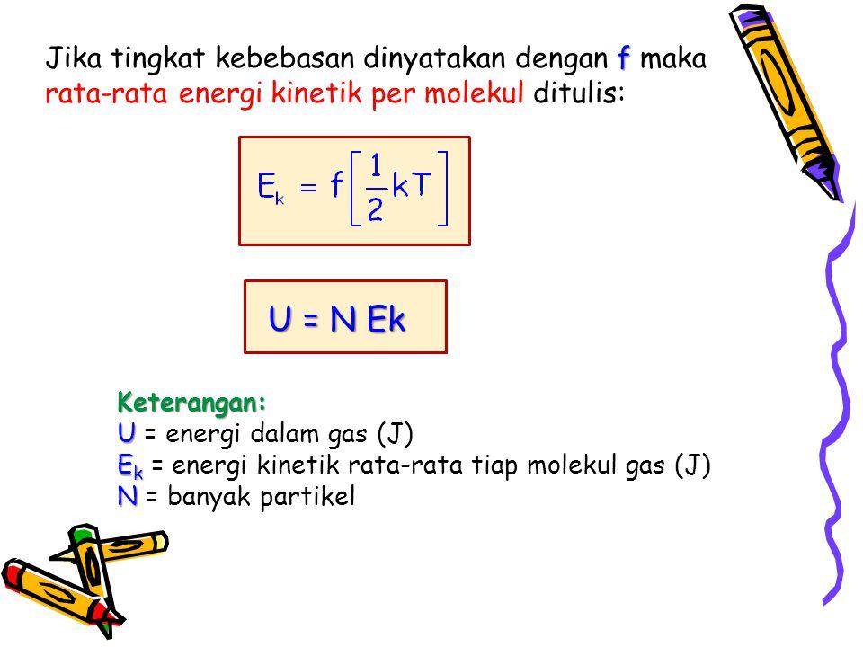 U = N Ek Keterangan: U U = energi dalam gas (J) E k E k = energi kinetik rata-rata tiap molekul gas (J) N N = banyak partikel f Jika tingkat kebebasan dinyatakan dengan f maka rata-rata energi kinetik per molekul ditulis:
