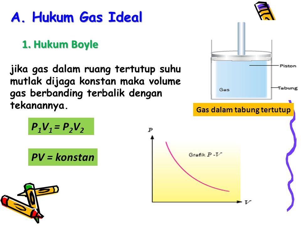 Persamaan tekanan gas pada ruang tertutup dirumuskan: Keterangan: P P = tekanan gas (N/m 2 ) N N = jumlah partikel v v = kecepatan rata-rata (m/s) m m = massa partikel (kg) V V = volume gas (m 3 ) E k E k = energi kinetik