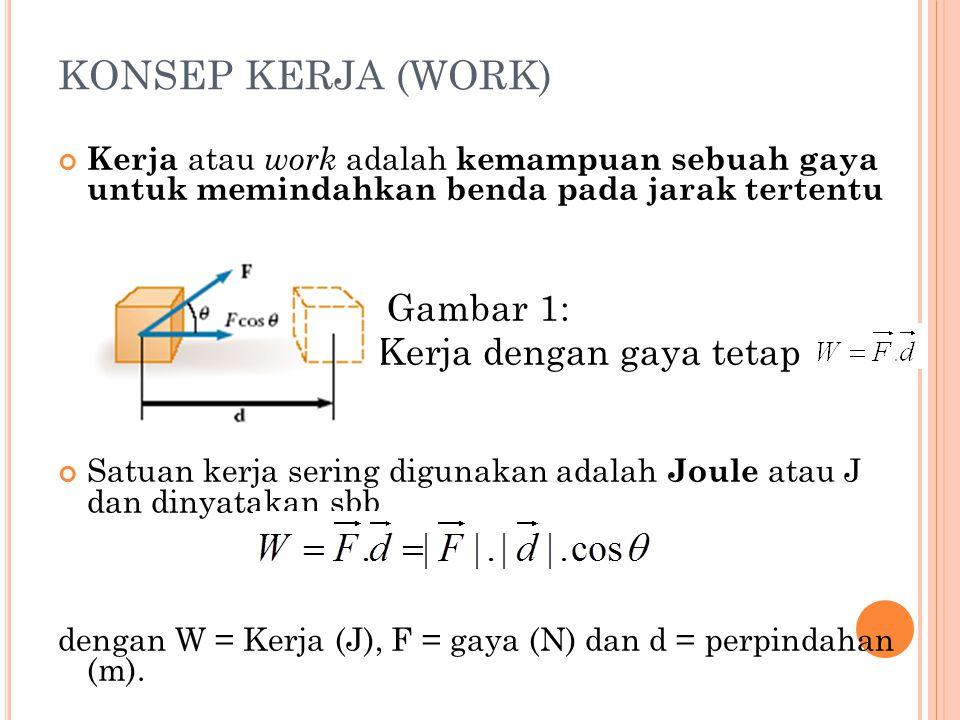 KONSEP KERJA (WORK) Kerja atau work adalah kemampuan sebuah gaya untuk memindahkan benda pada jarak tertentu Gambar 1: Kerja dengan gaya tetap Satuan