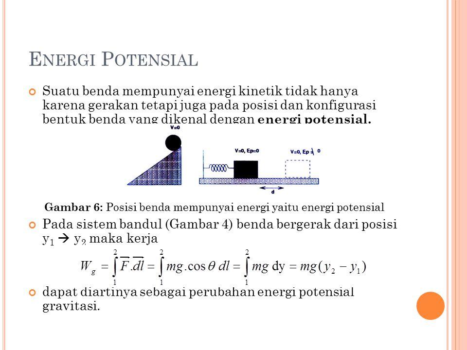 E NERGI P OTENSIAL Suatu benda mempunyai energi kinetik tidak hanya karena gerakan tetapi juga pada posisi dan konfigurasi bentuk benda yang dikenal d