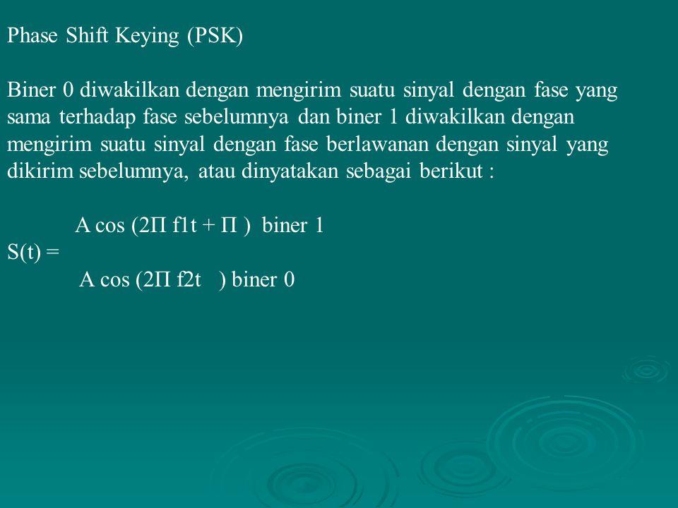 Phase Shift Keying (PSK) Biner 0 diwakilkan dengan mengirim suatu sinyal dengan fase yang sama terhadap fase sebelumnya dan biner 1 diwakilkan dengan