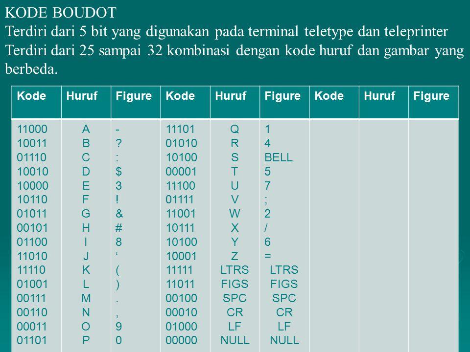 KODE BOUDOT Terdiri dari 5 bit yang digunakan pada terminal teletype dan teleprinter Terdiri dari 25 sampai 32 kombinasi dengan kode huruf dan gambar