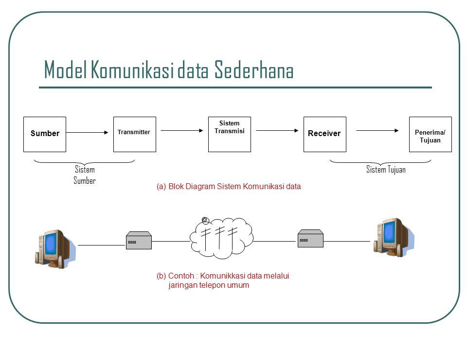 KOMPONEN DASAR SISTEM KOMUNIKASI DATA Untuk berlangsungnya komunikasi data diperlukan sedikitnya 3 komponen utama yaitu transmitter (pemancar), receiver (penerima) dan media penghubung untuk keduanya.