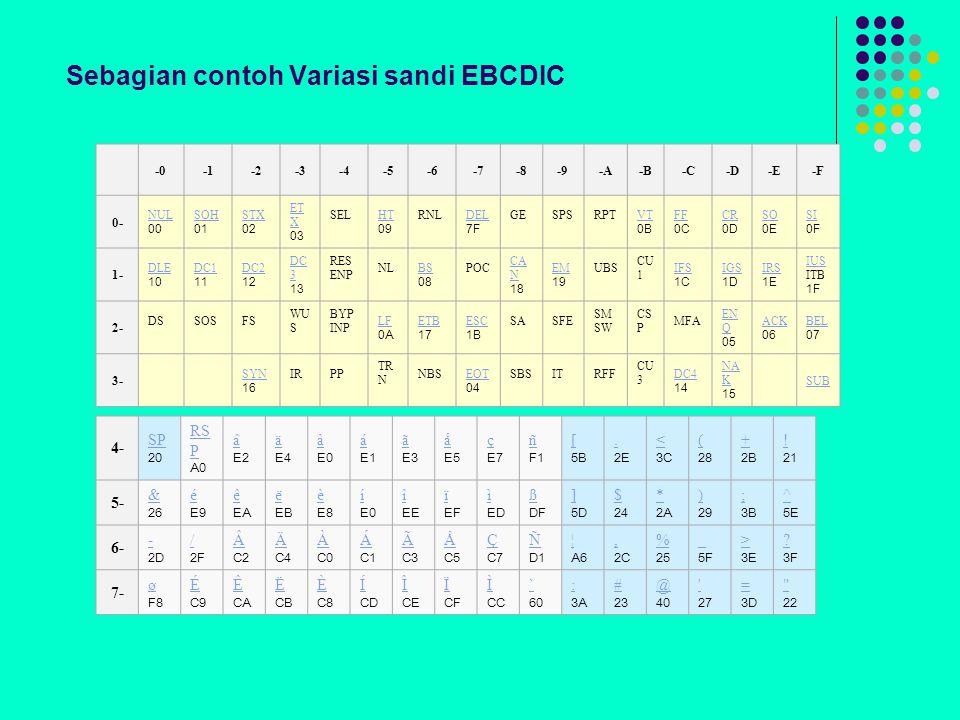 Sebagian contoh Variasi sandi EBCDIC -0-2-3-4-5-6-7-8-9-A-B-C-D-E-F 0- NUL NUL 00 SOH SOH 01 STX STX 02 ET X ET X 03 SEL HT HT 09 RNL DEL DEL 7F GE SPS RPT VT VT 0B FF FF 0C CR CR 0D SO SO 0E SI SI 0F 1- DLE DLE 10 DC1 DC1 11 DC2 DC2 12 DC 3 DC 3 13 RES ENP NL BS BS 08 POC CA N CA N 18 EM EM 19 UBS CU 1 IFS IFS 1C IGS IGS 1D IRS IRS 1E IUS IUS ITB 1F 2- DS SOS FS WU S BYP INP LF LF 0A ETB ETB 17 ESC ESC 1B SA SFE SM SW CS P MFA EN Q EN Q 05 ACK ACK 06 BEL BEL 07 3- SYN SYN 16 IR PP TR N NBS EOT EOT 04 SBS IT RFF CU 3 DC4 DC4 14 NA K NA K 15 SUB 4- SP SP 20 RS P RS P A0 â â E2 ä ä E4 à à E0 á á E1 ã ã E3 å å E5 ç ç E7 ñ ñ F1 [ [ 5B..