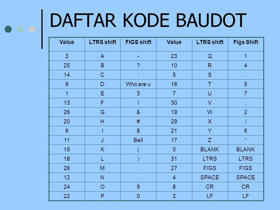DAFTAR KODE BAUDOT ValueLTRS shiftFIGS shiftValueLTRS shiftFigs Shift 3A-23Q1 25B?10R4 14C:5S.
