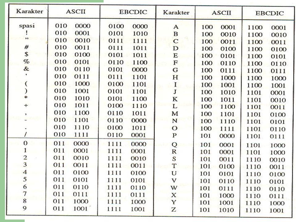 Pengelompokkan Karakter Pada komunikasi data informasi yang dipertukarkan terdiri dari 2 group (baik ASCII maupun EBCDIC), yaitu : a.