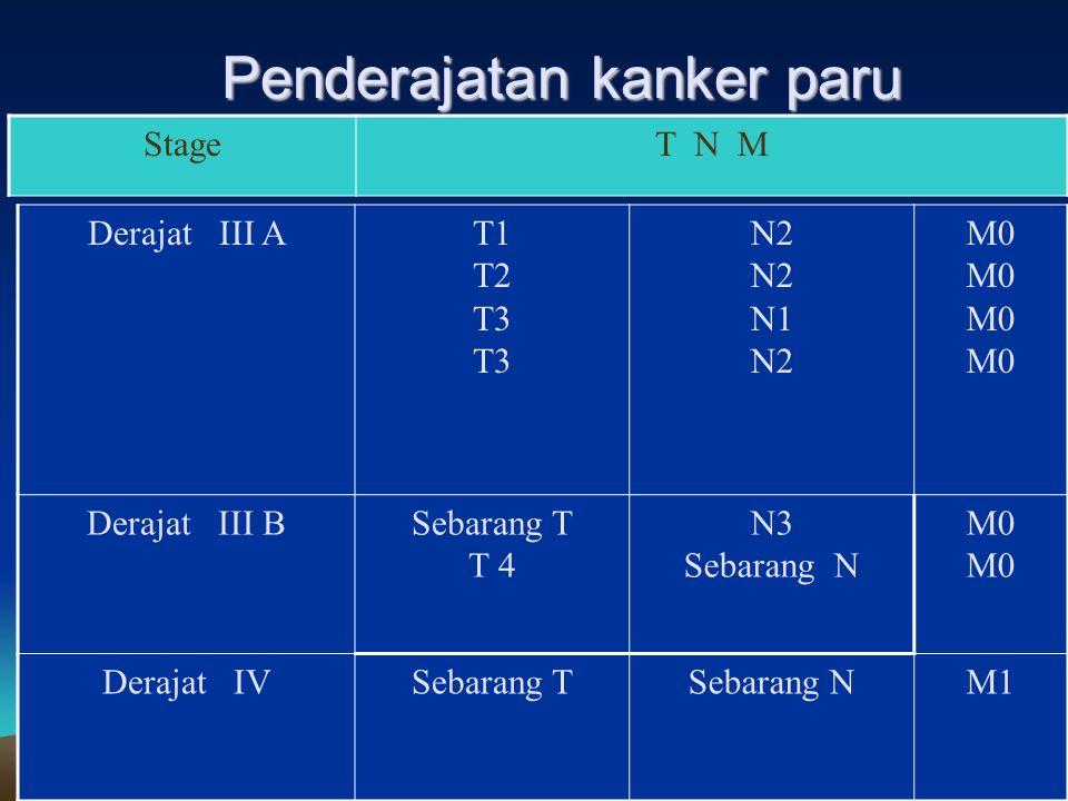 16-Apr-15 Penderajatan kanker paru StageT N M Occult cancerT xN0M0 Derajat 0TisN0M0 Derajat I AT1N0M0 Derajat I BT2N0M0 Derajat II AT1N1M0 Derajat II