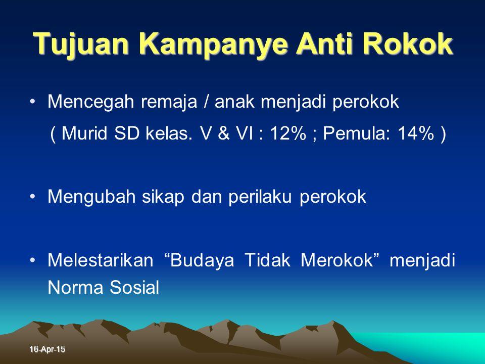 16-Apr-15 Fenomena - Berhenti Merokok Tanpa intervensi apapun : 1% Sekedar anjuran Dr/ Zr : 5% Tenaga kesehatan di tambah dengan metode yang baik : 50