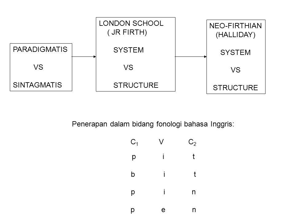 Penerapan dalam bidang fonologi bahasa Inggris: C 1 V C 2 p i t b i t p i n p e n PARADIGMATIS VS SINTAGMATIS LONDON SCHOOL ( JR FIRTH) SYSTEM VS STRUCTURE NEO-FIRTHIAN (HALLIDAY) SYSTEM VS STRUCTURE