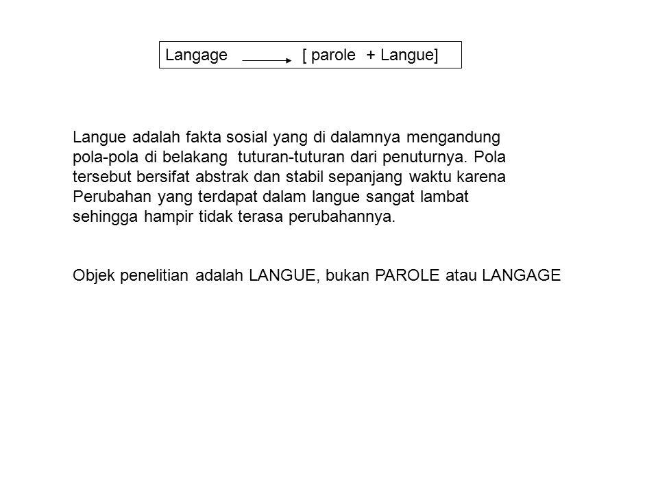 Langage [ parole + Langue] Langue adalah fakta sosial yang di dalamnya mengandung pola-pola di belakang tuturan-tuturan dari penuturnya.