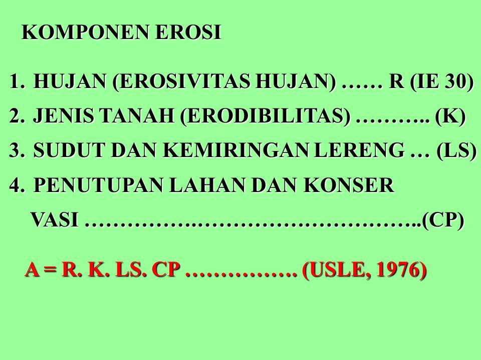 KOMPONEN EROSI 1.HUJAN (EROSIVITAS HUJAN) …… R (IE 30) 2.JENIS TANAH (ERODIBILITAS) ……….. (K) 3.SUDUT DAN KEMIRINGAN LERENG … (LS) 4.PENUTUPAN LAHAN D