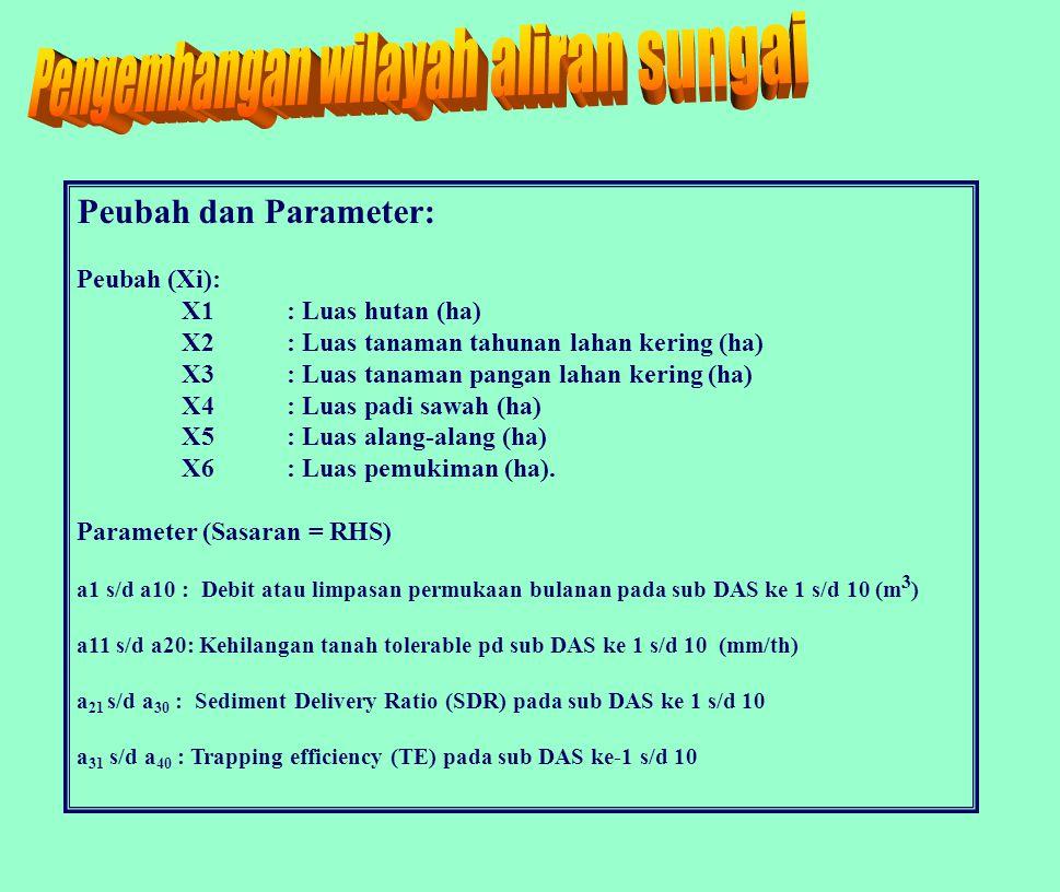 Peubah dan Parameter: Peubah (Xi): X1: Luas hutan (ha) X2: Luas tanaman tahunan lahan kering (ha) X3: Luas tanaman pangan lahan kering (ha) X4: Luas padi sawah (ha) X5: Luas alang-alang (ha) X6: Luas pemukiman (ha).