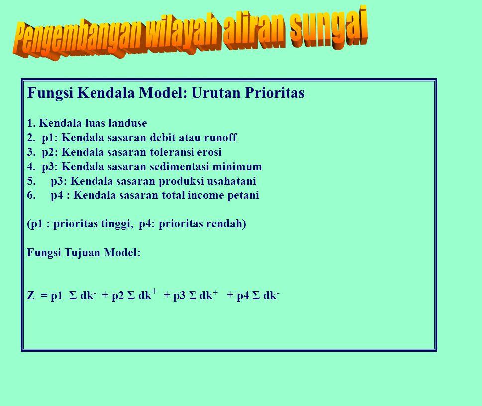 Fungsi Kendala Model: Urutan Prioritas 1. Kendala luas landuse 2.