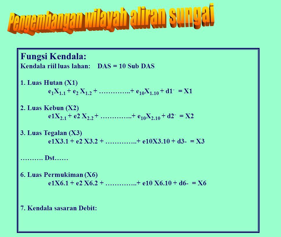 Fungsi Kendala: Kendala riil luas lahan: DAS = 10 Sub DAS 1.