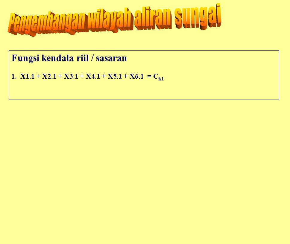 Fungsi kendala riil / sasaran 1. X1.1 + X2.1 + X3.1 + X4.1 + X5.1 + X6.1 = C k1
