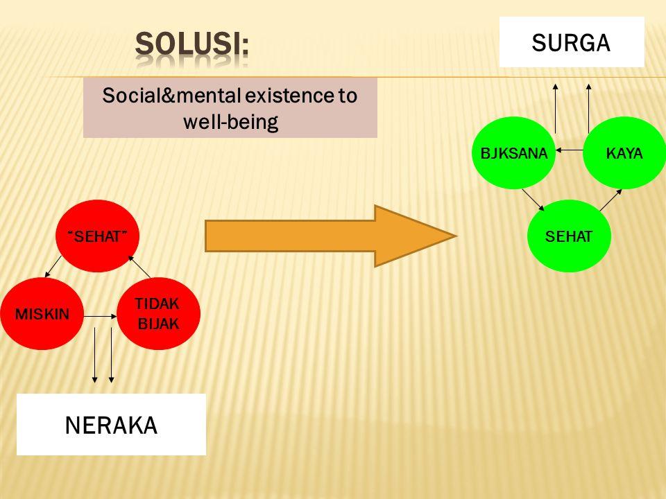 SMART - SOLUTION …!!. 1.H IDUP DI LINGKUNGAN YANG TERBEBAS D D D DARI POLUSI 2.
