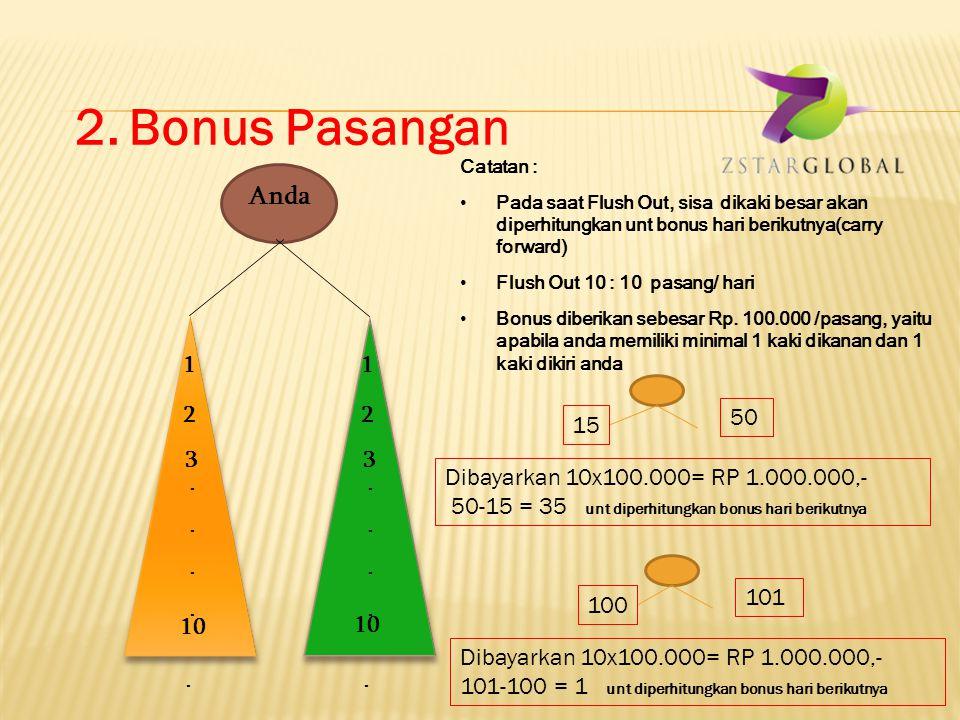 A Rp. 100.000 B A C 1.Bonus Rekomendasi (Dibayarkan harian) Ilustrasi : Anda mensponsori A,B,C, Maka bonus anda adalah 3 x Rp 100.000 = Rp 300.000
