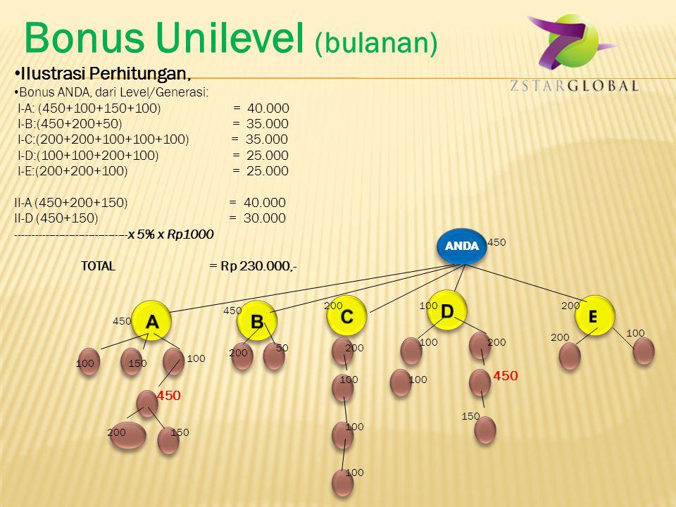 Bonus Unilevel (bulanan) Bonus ANDA (Bonus Sponsor, Pasangan, pada Plan A ) akan dialokasikan 25% sebagai Automaintenance sampai maksimum Rp. 750.000