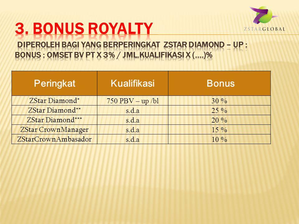 PeringkatKualifikasiAkses Bonus Distributor 600 PBV- up /bl4% 0msetBV PT/kualifikasi Manager(M)s.d.a Bronc Manager(BM ) s.d.a SilverManager(SM) s.d.a Gold Manager(GM ) s.d.a ExecutiveManager(EM) s.d.a ZStar Diamond* 750 PBV – up /bl1% OmsetBV PT/Kualifikasi ZStar Diamond** s.d.a ZStar Diamond*** s.d.a ZStar CrownManager s.d.a ZStarCrownAmbasador s.d.a