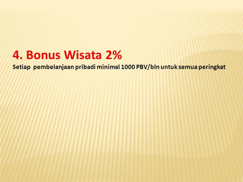 PeringkatKualifikasi Bonus ZStar Diamond* 750 PBV – up /bl30 % ZStar Diamond** s.d.a25 % ZStar Diamond*** s.d.a20 % ZStar CrownManager s.d.a15 % ZStarCrownAmbasador s.d.a10 %