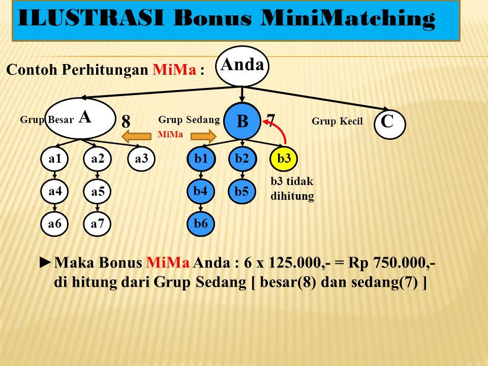 1. Bonus MiniMatching(MiMa) Anda Grup Besar Grup SedangGrup Kecil MiMa Rp 125.000,-/Pasang CommonTrack (1 HU) : 10 Flush Out/hari A CB MaxiTrack (4 HU