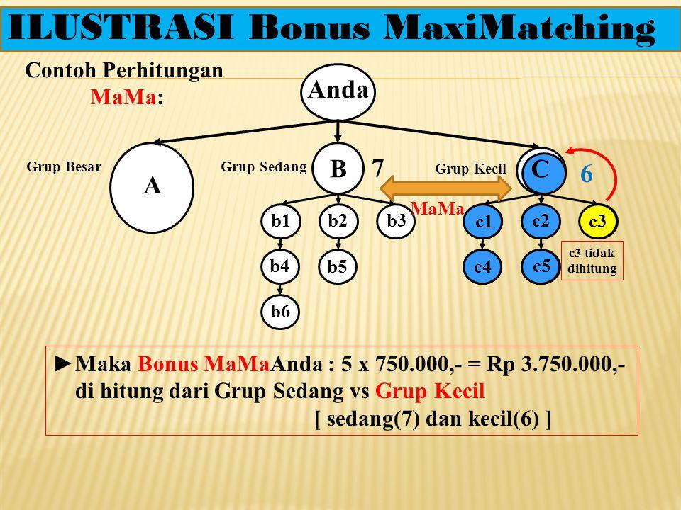 2. Bonus MaxiMatching(MaMa) Anda Grup Besar Grup Sedang Grup Kecil MaMa Rp 750.000,-/Pasang Tanpa Flush Out A CB Bonus MaMa didasarkan terbentuknya pa