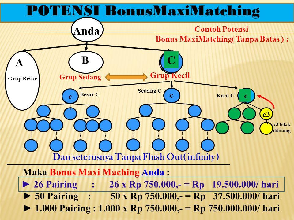 Anda Grup Besar Grup Sedang Grup Kecil 7 ►Maka Bonus MaMaAnda : 5 x 750.000,- = Rp 3.750.000,- di hitung dari Grup Sedang vs Grup Kecil [ sedang(7) dan kecil(6) ] A B b1 b4 b5 b6 b3 C c1 c2 c4 c5 c3 c3 tidak dihitung Ma b2 ILUSTRASI Bonus MaxiMatching 6 Contoh Perhitungan MaMa: