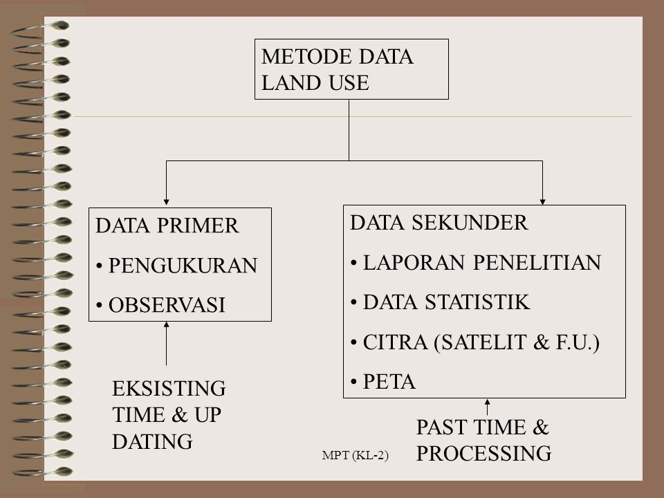MPT (KL-2) METODE DATA LAND USE DATA PRIMER PENGUKURAN OBSERVASI EKSISTING TIME & UP DATING DATA SEKUNDER LAPORAN PENELITIAN DATA STATISTIK CITRA (SAT