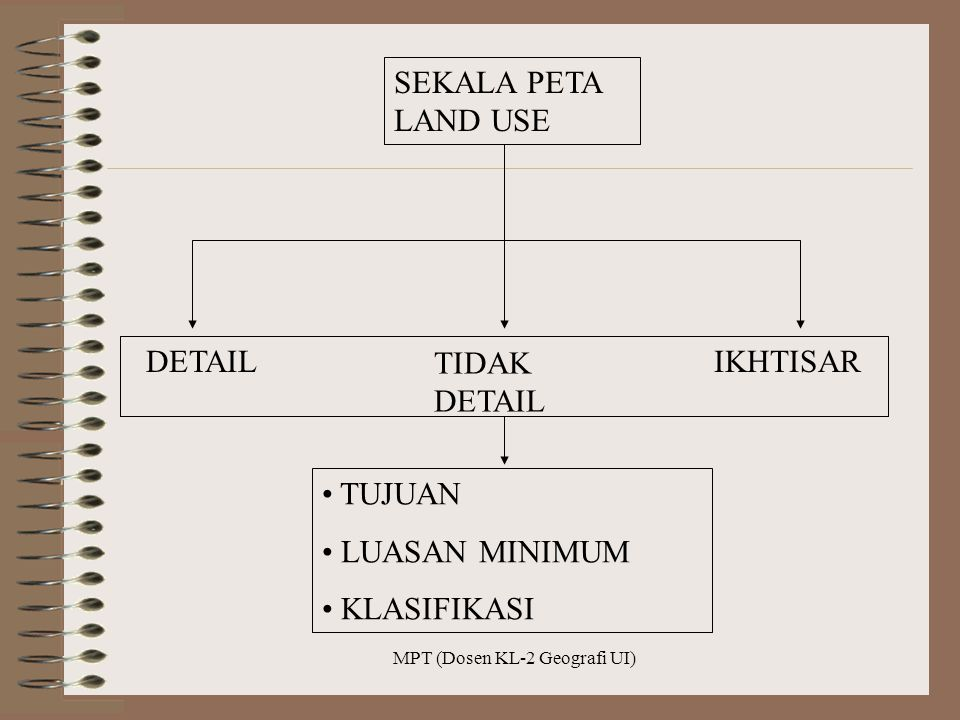 MPT (Dosen KL-2 Geografi UI) SEKALA PETA LAND USE DETAIL TIDAK DETAIL IKHTISAR TUJUAN LUASAN MINIMUM KLASIFIKASI
