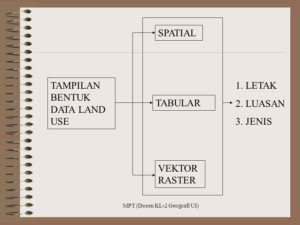 MPT (Dosen KL-2 Geografi UI) TAMPILAN BENTUK DATA LAND USE SPATIAL TABULAR VEKTOR RASTER 1. LETAK 2. LUASAN 3. JENIS