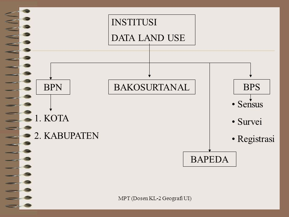 MPT (Dosen KL-2 Geografi UI) INSTITUSI DATA LAND USE BPN BAKOSURTANAL BPS 1.