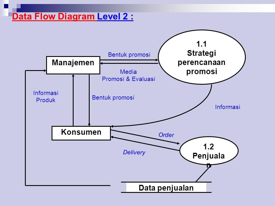 Data Flow Diagram Level 2 : Manajemen Konsumen 1.2 Penjuala n 1.1 Strategi perencanaan promosi Informasi Produk Bentuk promosi Media Promosi & Evaluasi Informasi Delivery Order Data penjualan