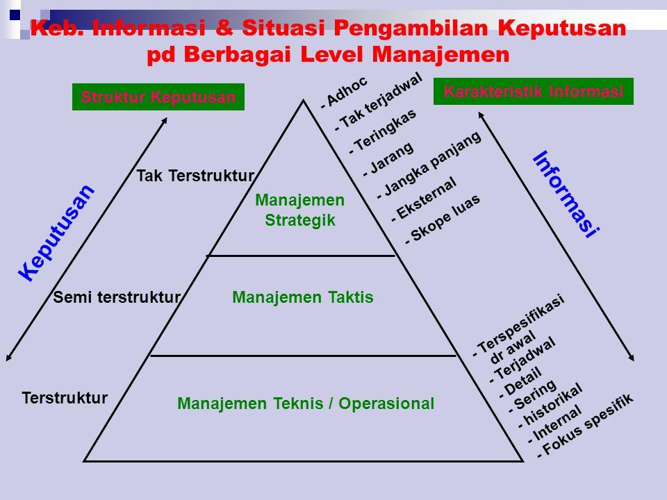 Keb. Informasi & Situasi Pengambilan Keputusan pd Berbagai Level Manajemen Manajemen Strategik Manajemen Taktis Manajemen Teknis / Operasional Tak Ter