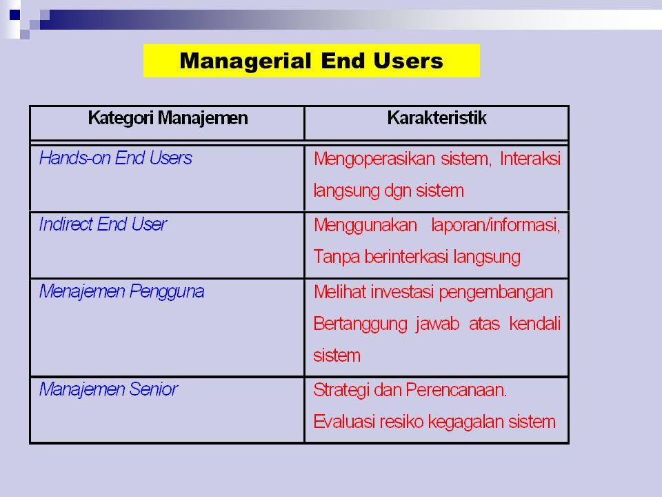 Sistem Informasi dalam Organisasi Bisnis Sistem Informasi Fungsi Bisnis (Business Function Information System) : ==> adalah sistem informasi yg mendukung operasi bisnis spt Accounting, Finance, Marketing, Pengelolaan SDM, Proses Produksi, Quality Control.