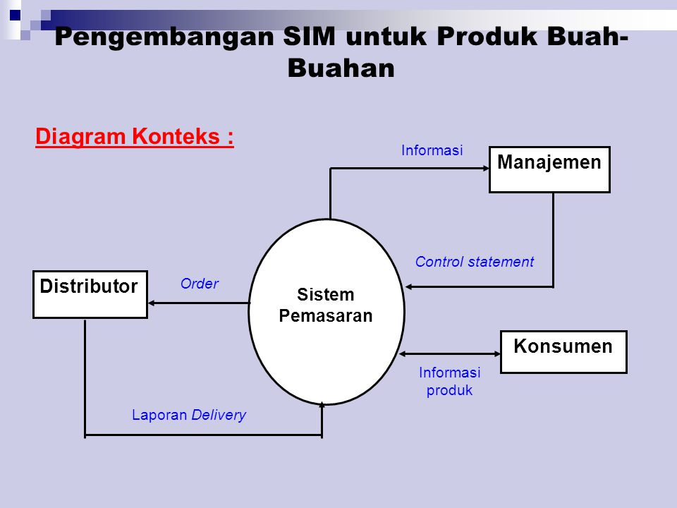 Data Flow Diagram Level 1 : Konsumen 2 Pusat informas i 1 Pusat informas i Manajemen Distributor/ eksportir Data Pelanggan Promosi No.