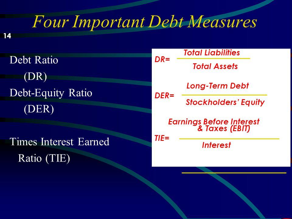 Analyzing Debt u Utang adalah benar