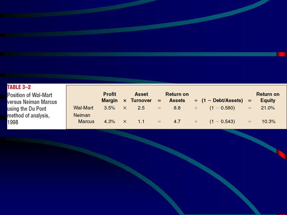    DuPont analysis Net Income Sales Total Assets Profit Margin Asset Turnover Total Debt Total Assets Return on Assets Financing Plan Return on Equ