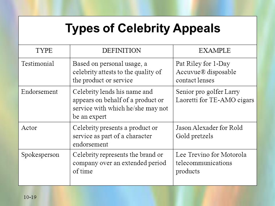 10-19 Types of Celebrity Appeals TYPEDEFINITIONEXAMPLE TestimonialBased on personal usage, a celebrity attests to the quality of the product or service Pat Riley for 1-Day Accuvue® disposable contact lenses EndorsementCelebrity lends his name and appears on behalf of a product or service with which he/she may not be an expert Senior pro golfer Larry Laoretti for TE-AMO cigars ActorCelebrity presents a product or service as part of a character endorsement Jason Alexader for Rold Gold pretzels SpokespersonCelebrity represents the brand or company over an extended period of time Lee Trevino for Motorola telecommunications products