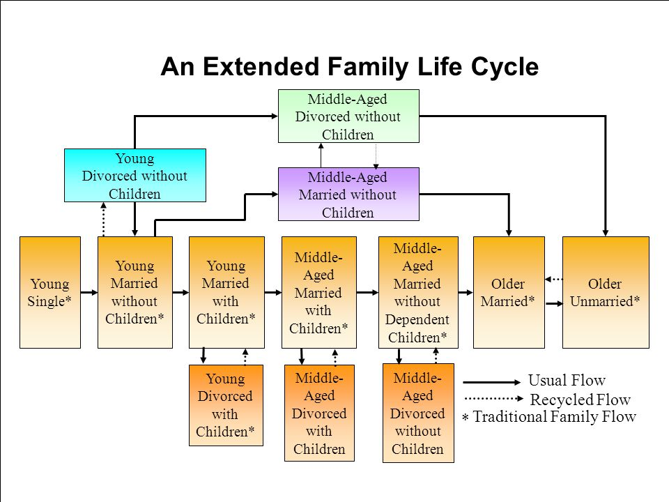 10-34 An Extended Family Life Cycle Middle-Aged Divorced without Children Middle-Aged Married without Children Young Divorced without Children Young Single* Young Married without Children* Young Married with Children* Middle- Aged Married with Children* Middle- Aged Married without Dependent Children* Older Married* Older Unmarried* Middle- Aged Divorced with Children Middle- Aged Divorced without Children Young Divorced with Children* * Traditional Family Flow Recycled Flow Usual Flow